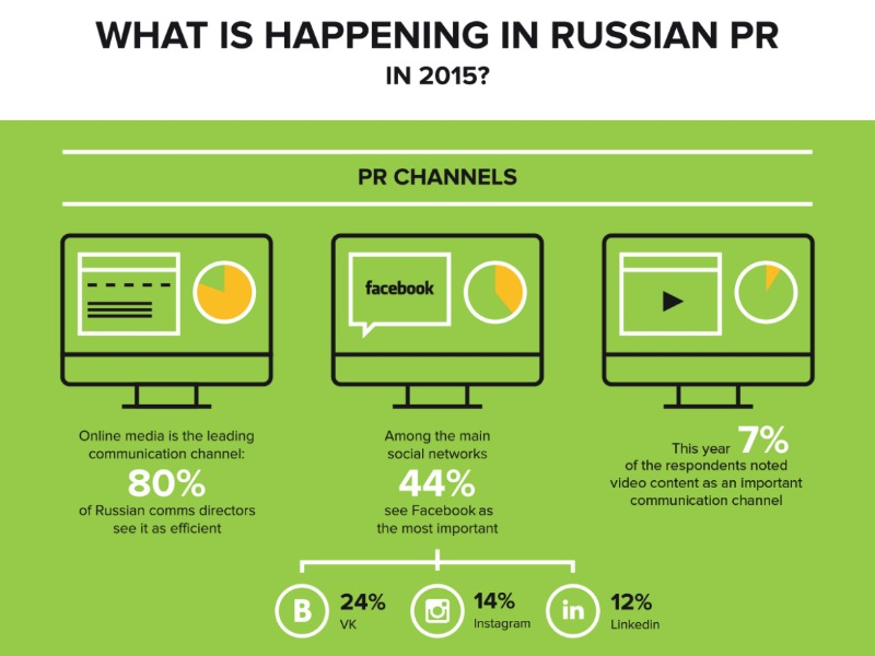 New Study Reveals Uncertainty In Russian PR Market