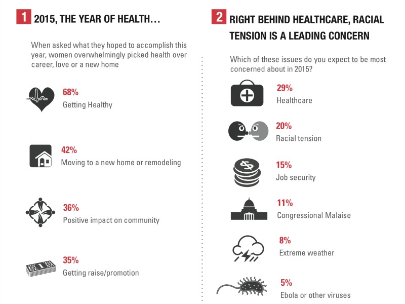 Survey: Women Focused On Health Issues In 2015
