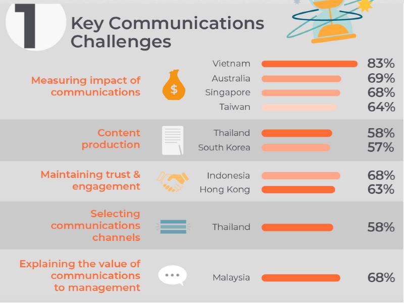 Top APAC Comms Challenges: Content, Measurement & Budget
