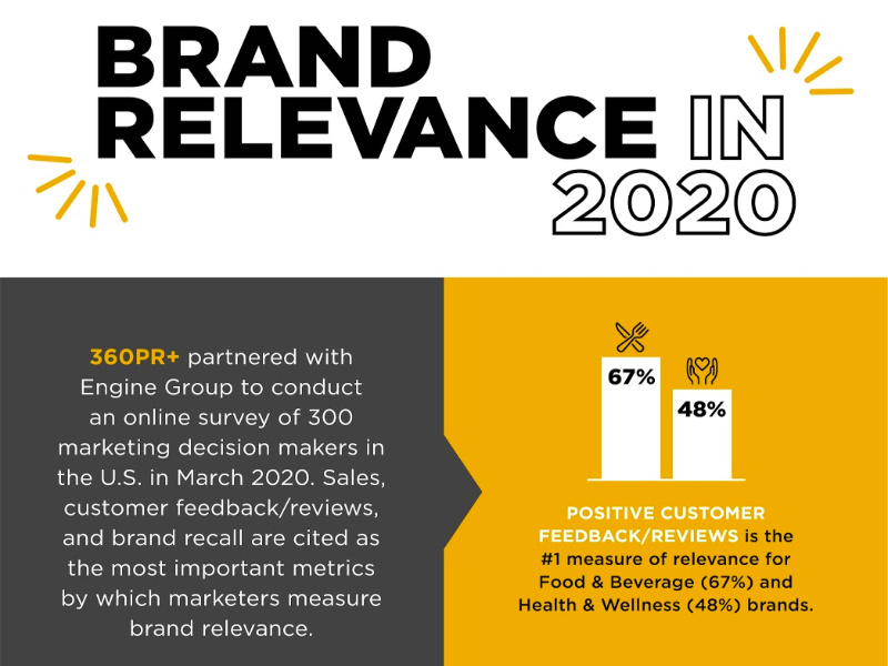 Study: Adaptability Key To Brand Relevance In 2020