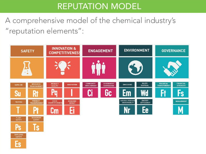 Chemical Company Reputation Rests On Ability To Improve Consumers' Lives