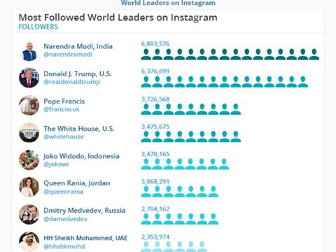Indian PM Narendra Modi Most Effective On Instagram: Study