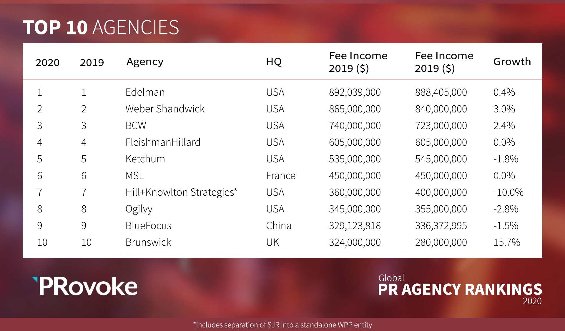 2020 Global PR Agency Rankings: Top 10