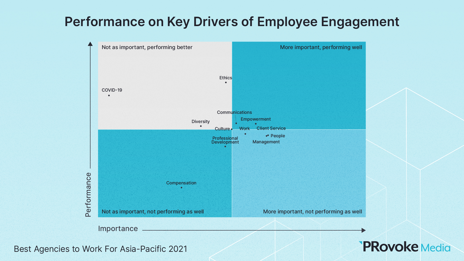 Compensation, Culture, Covid: What Drives Employee Engagement At Asia-Pacific PR Firms?