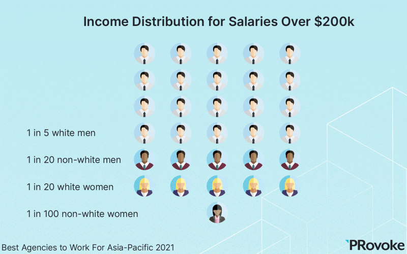 Asia-Pacific PR Industry: White Execs Dominate Higher-Paid Roles