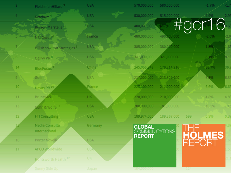2016 Global PR Agency Rankings: Fast Movers