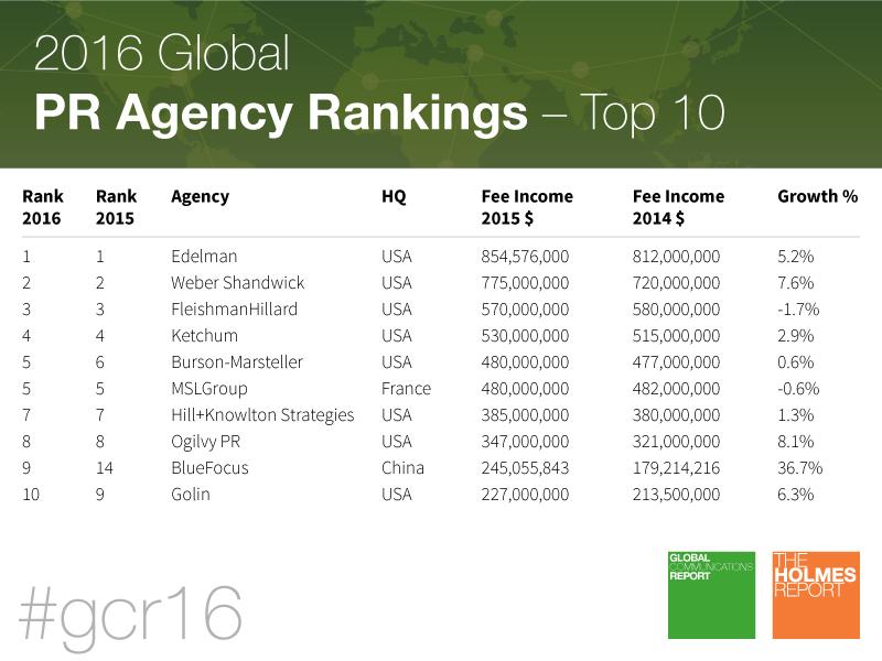 2016 Global PR Agency Rankings: Top 10