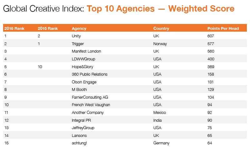 2016 GCI Agencies Weighted