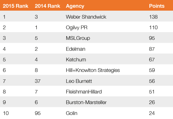 Overall Agency Global Creative Index 2015
