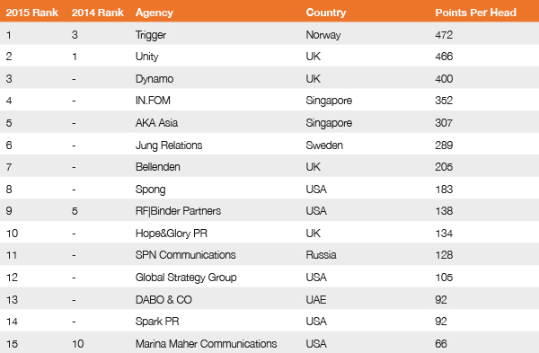Weighted Agency Ranking Global Creative Index 2015