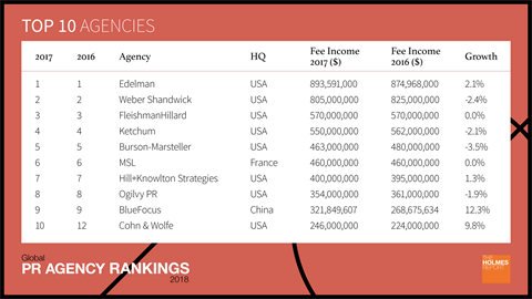 2018 Global PR Agency Rankings: Top 10