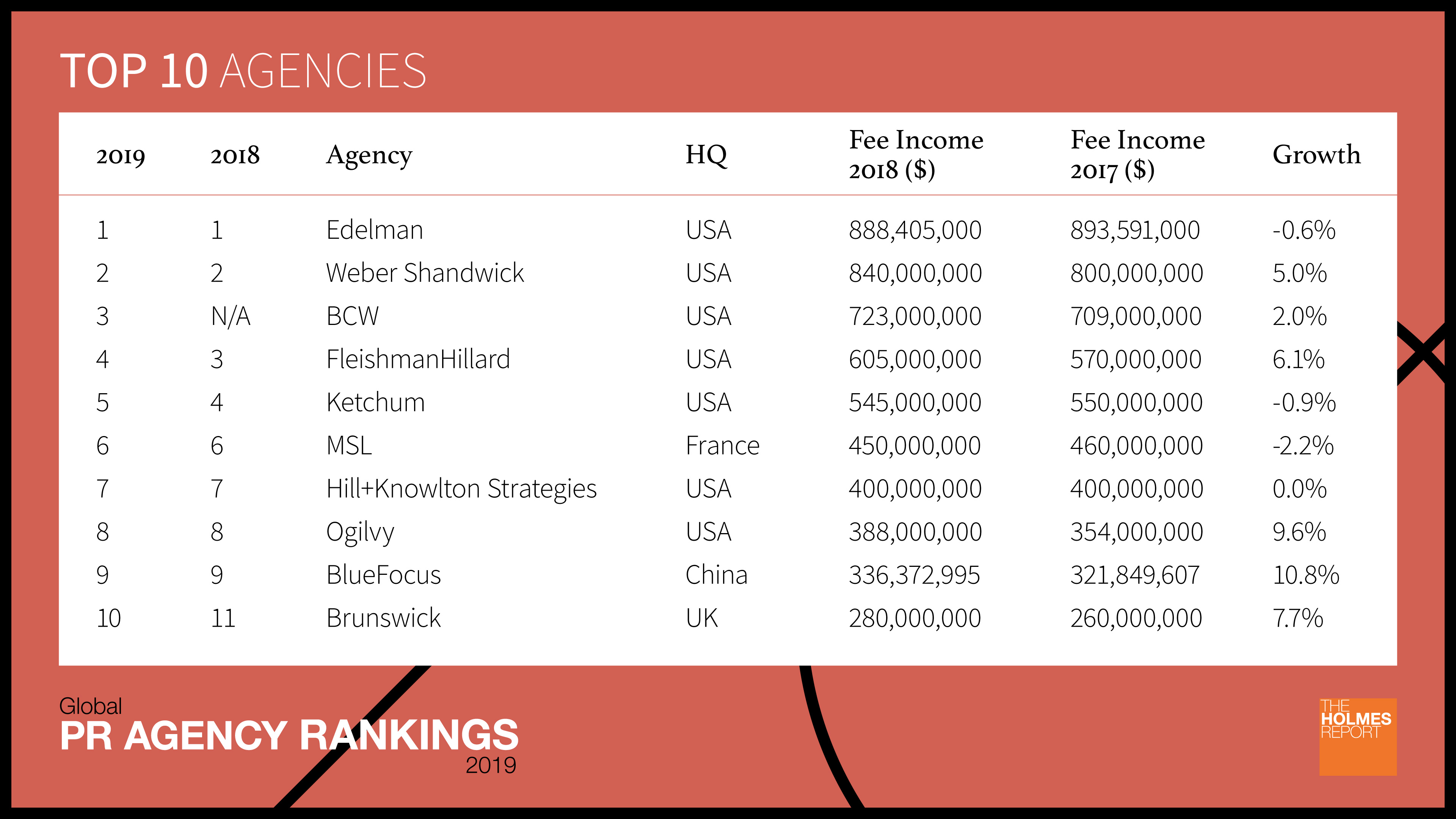 2019 Global PR Agency Rankings: Top 10