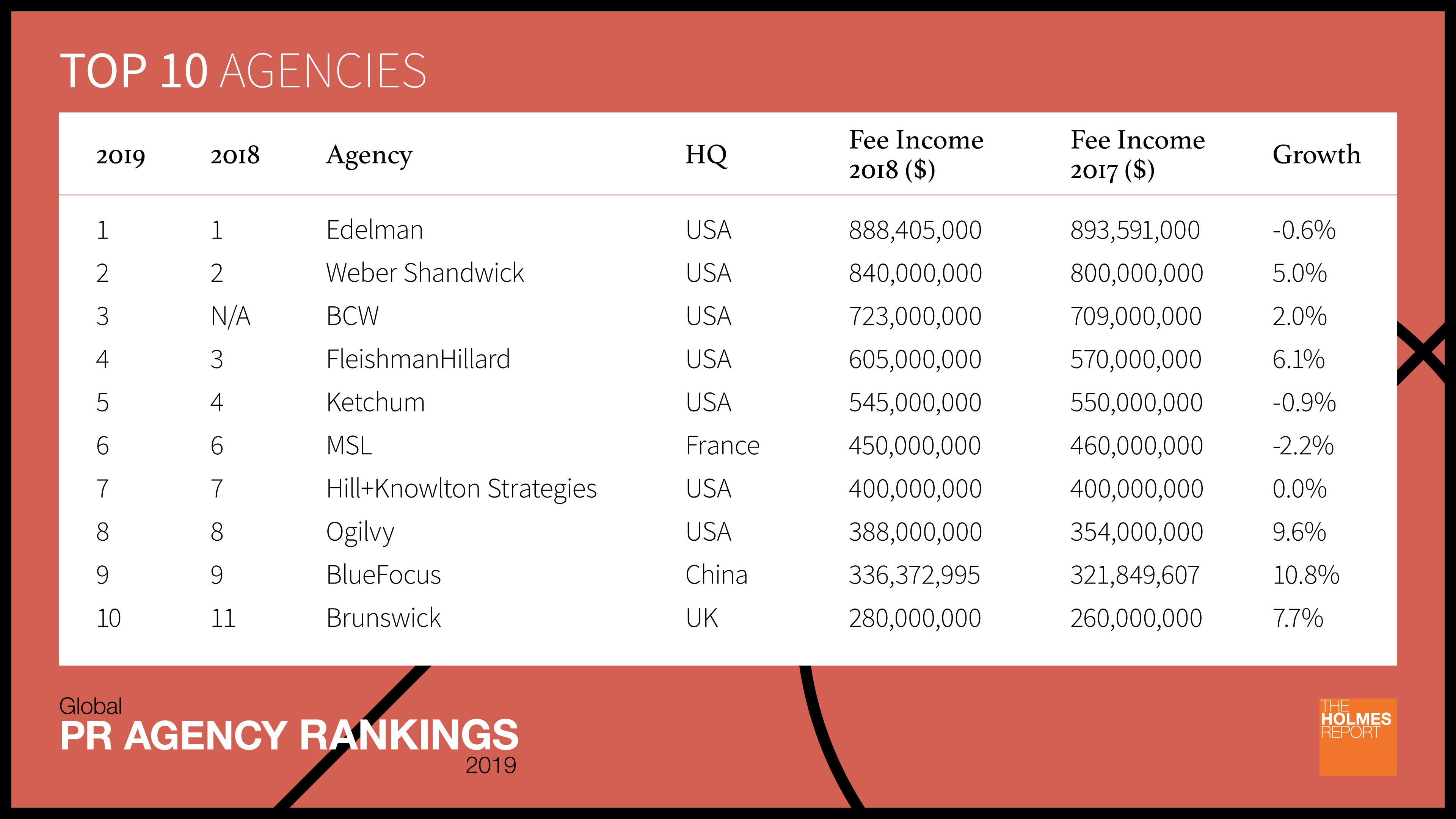 2019 Global PR Agency Rankings: Top 10