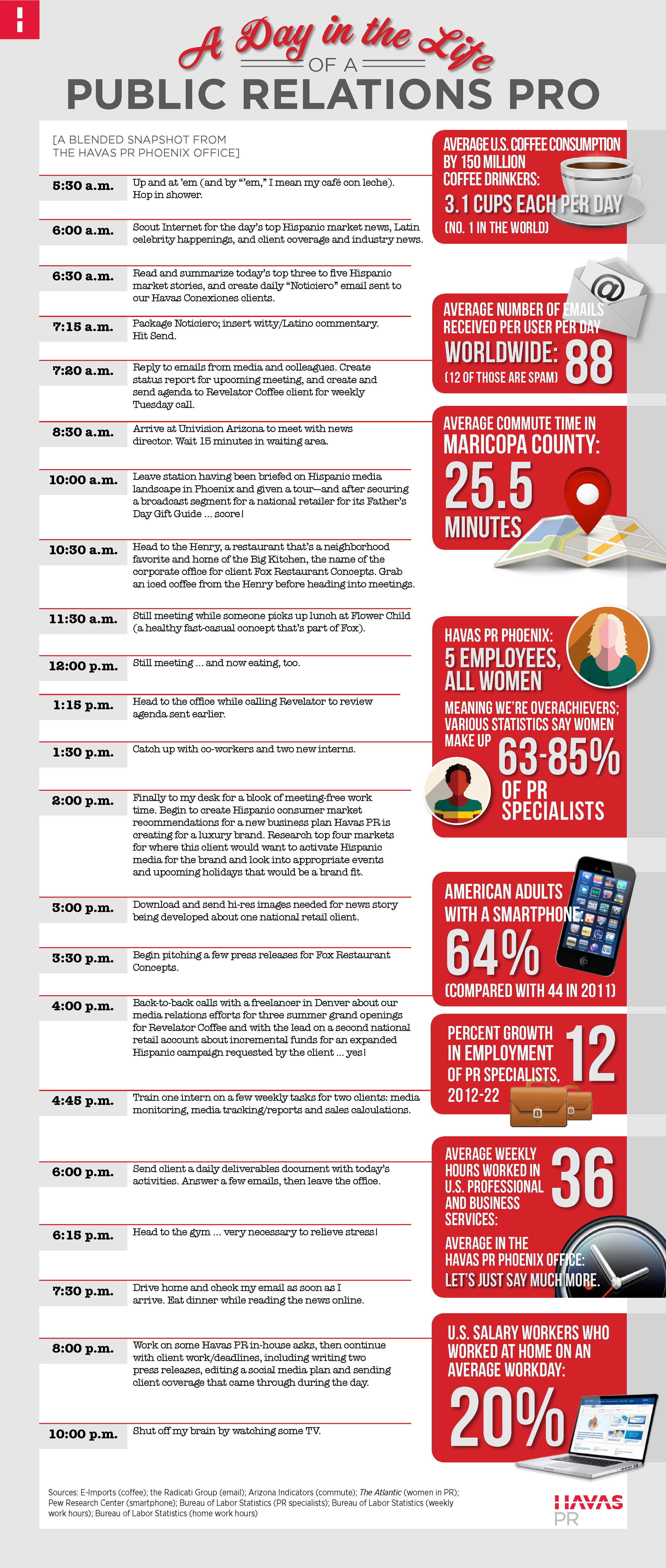 Havas PR Day in the Life infographic