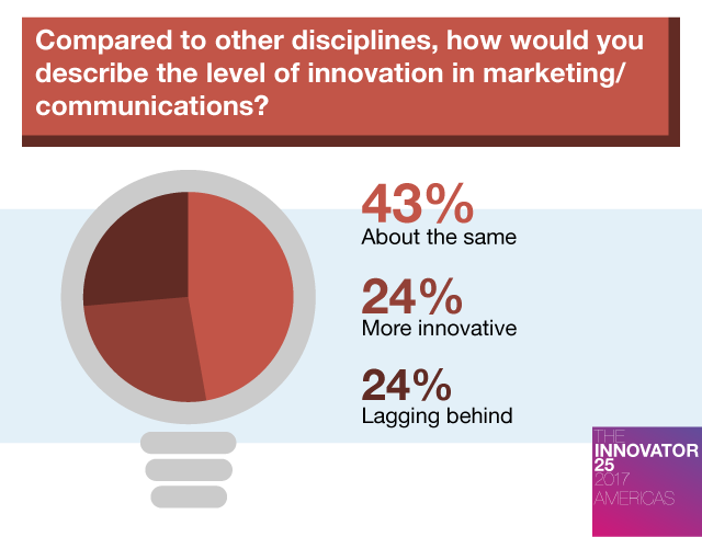 Innovator 25 Americas - How innovative are we compared to other disciplines