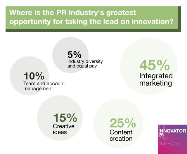 Innovator 25 Americas - Where do you see most innovation