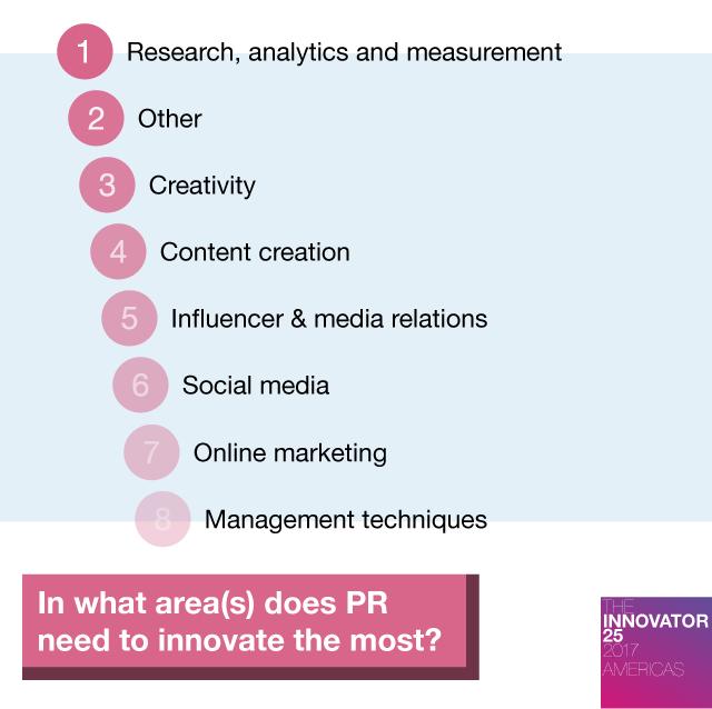 Innovator 25 Americas - Where should marketing and PR innovate