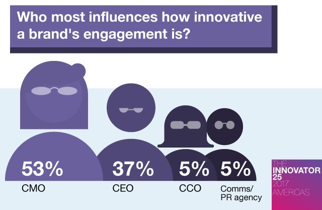 Innovator 25 Americas - Who most influences a brand's marketing and PR