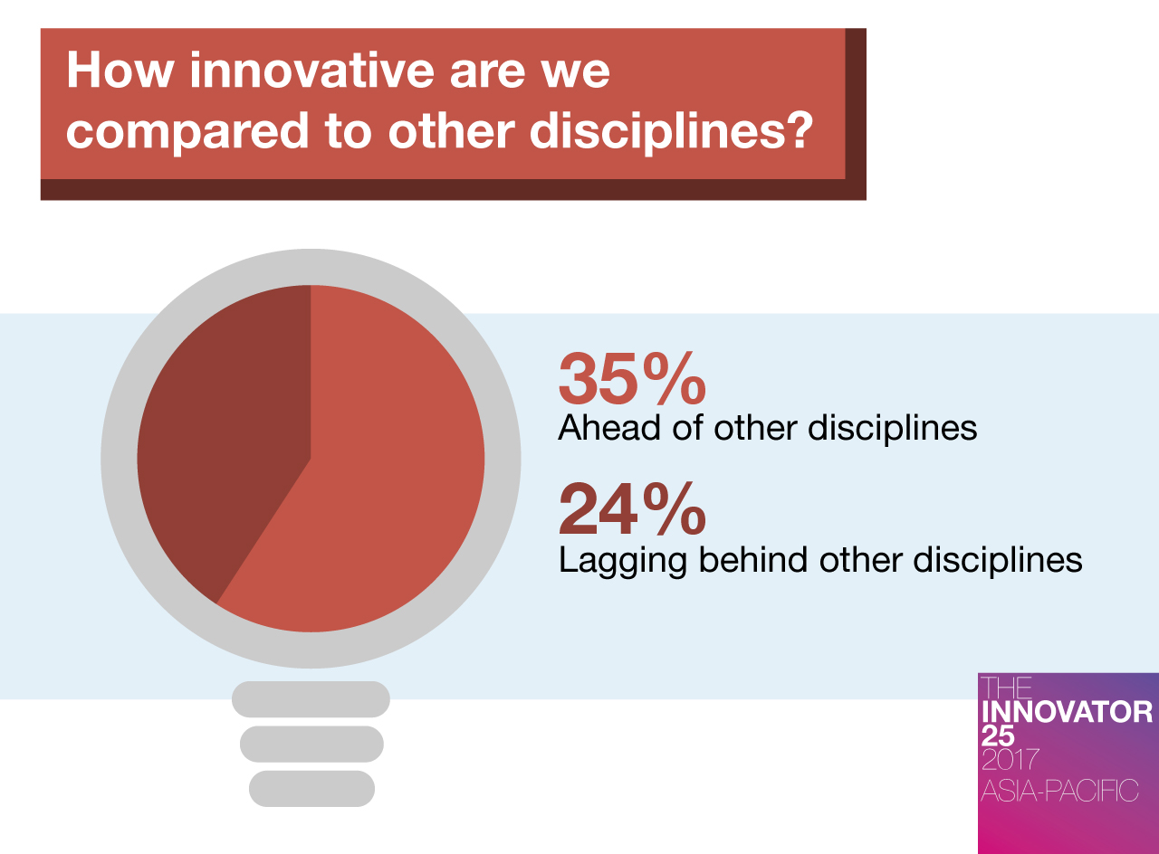 Innovator 25 AP - How innovative are we compared to other disciplines