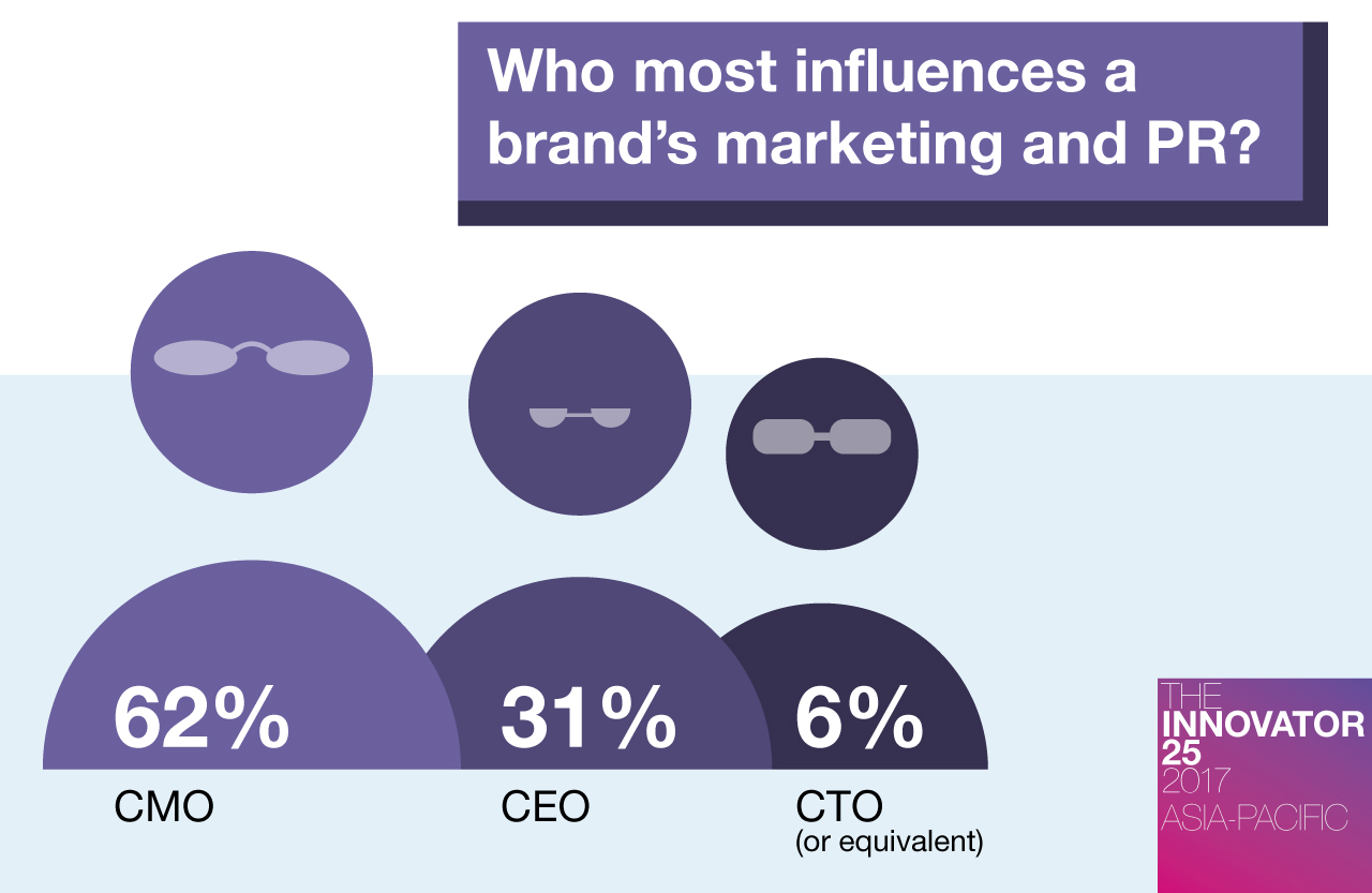 Innovator 25 AP - Who most influences a brand's marketing and PR