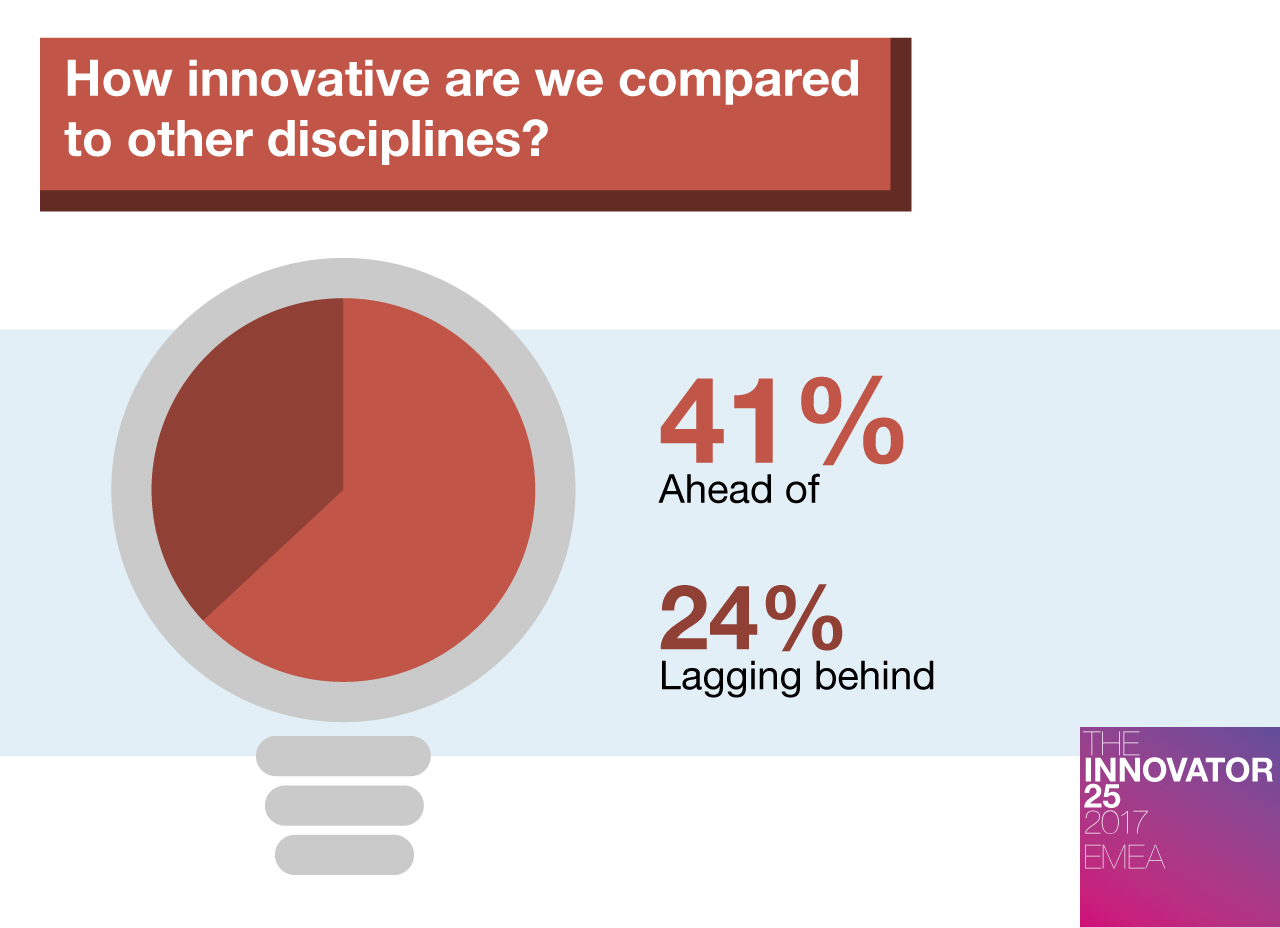 Innovator 25 EMEA - How innovative are we compared to other disciplines
