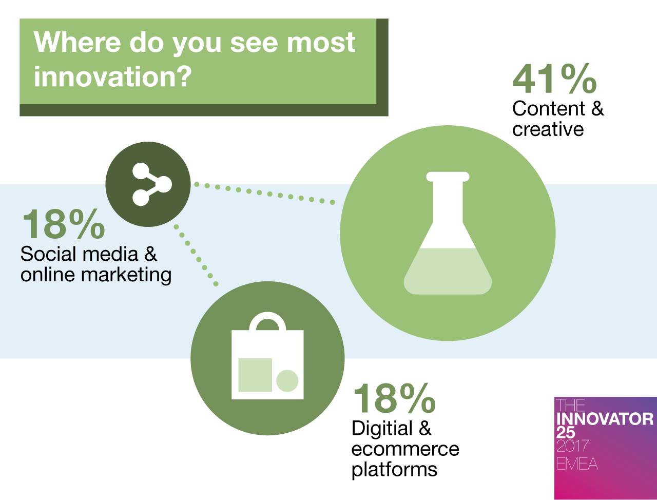 Innovator 25 EMEA - Where do you see most innovation
