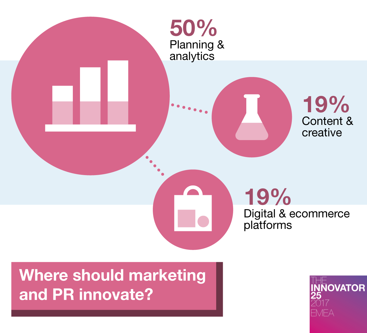 Innovator 25 EMEA - Where should marketing and PR innovate