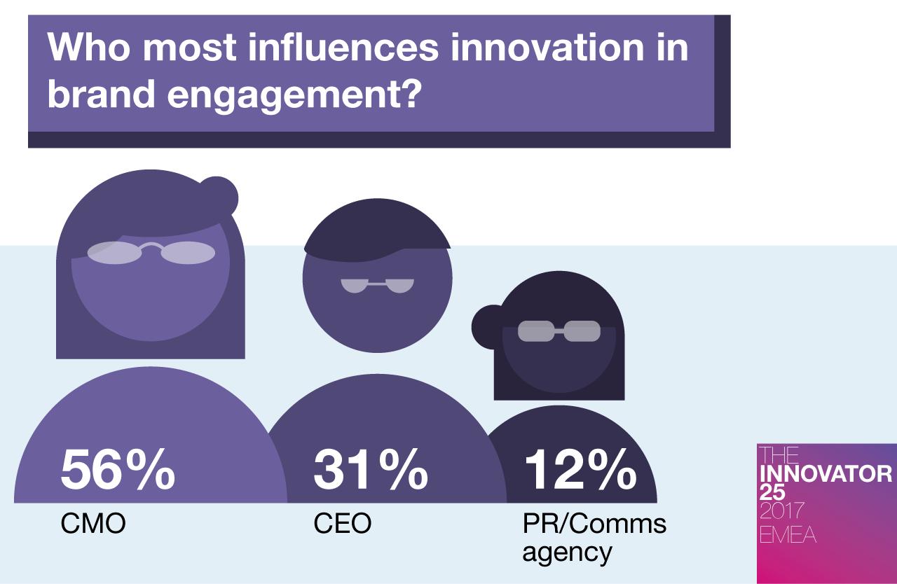 Innovator 25 EMEA - Who most influences a brand's marketing and PR