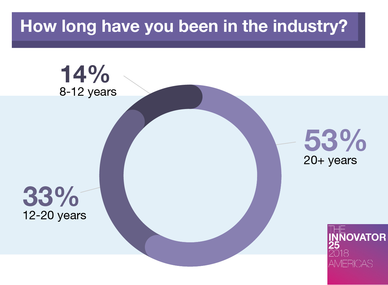 Innovator 25 Americas Time in industry