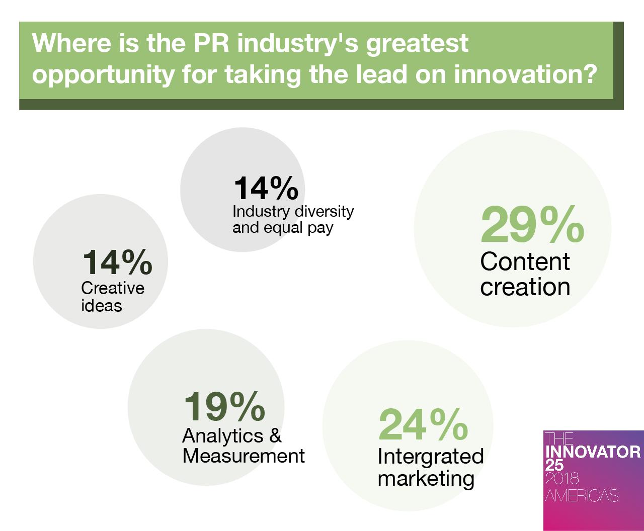 Innovator 25 Americas Where do you see most innovation