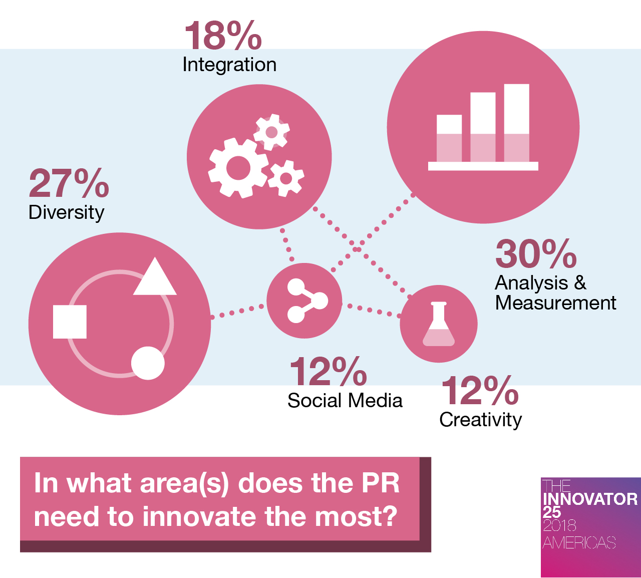 Innovator 25 Americas Where should marketing and PR innovate