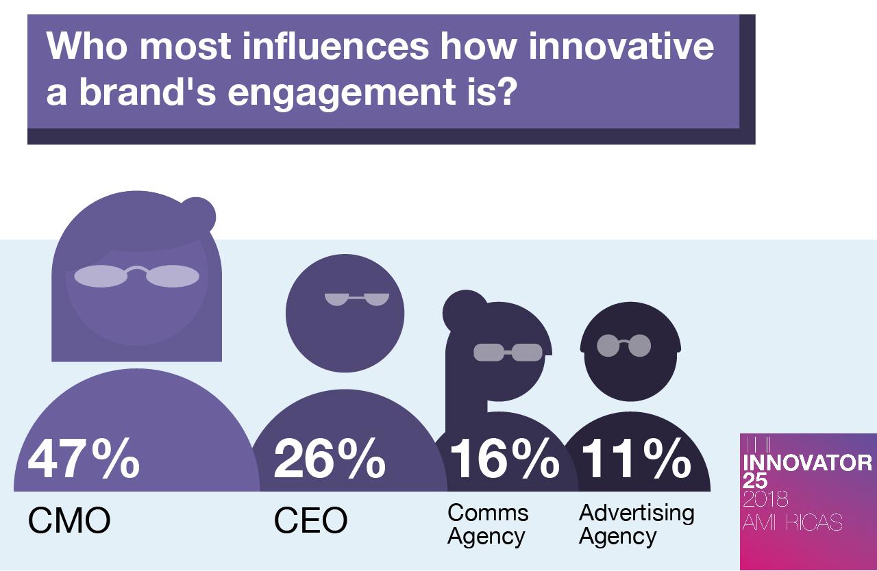 Innovator 25 Americas Who most influences a brand's marketing and PR