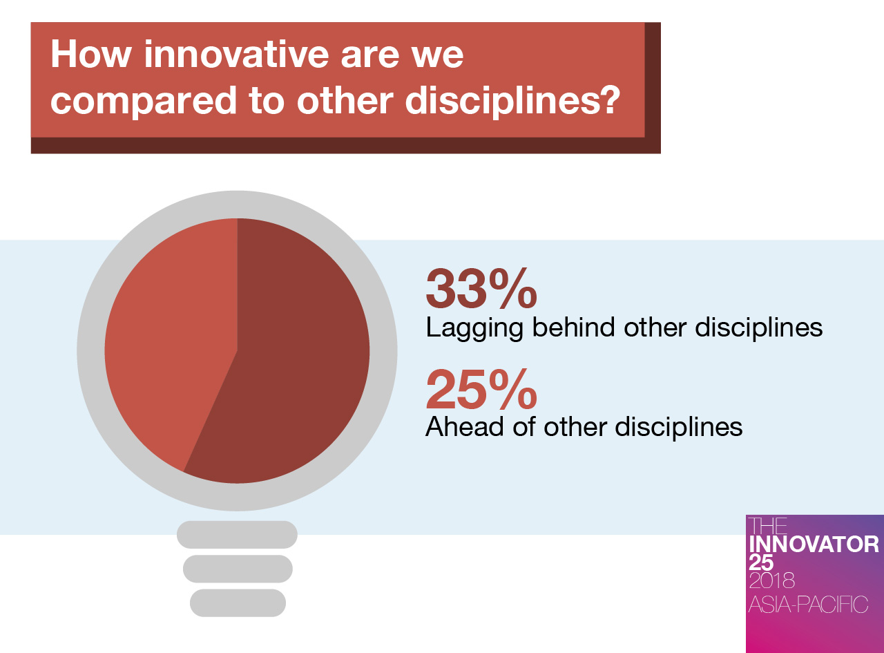 innovator-25-ap-how-innovative-are-we-compared-to-other-disciplines