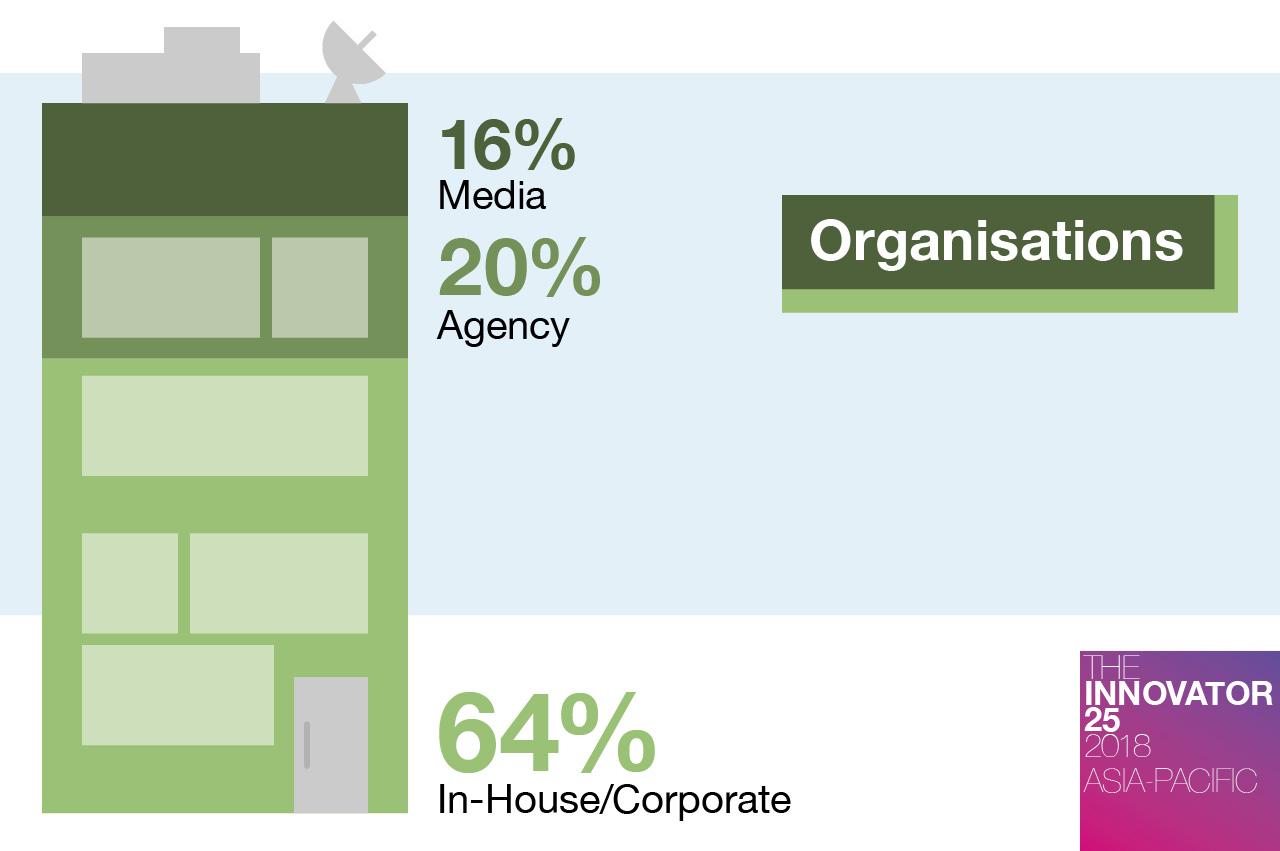 innovator-25-ap-organisations