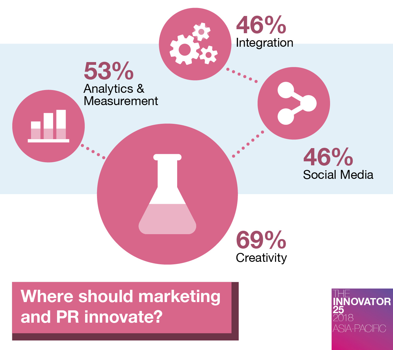 innovator-25-ap-where-should-marketing-and-PR-innovate