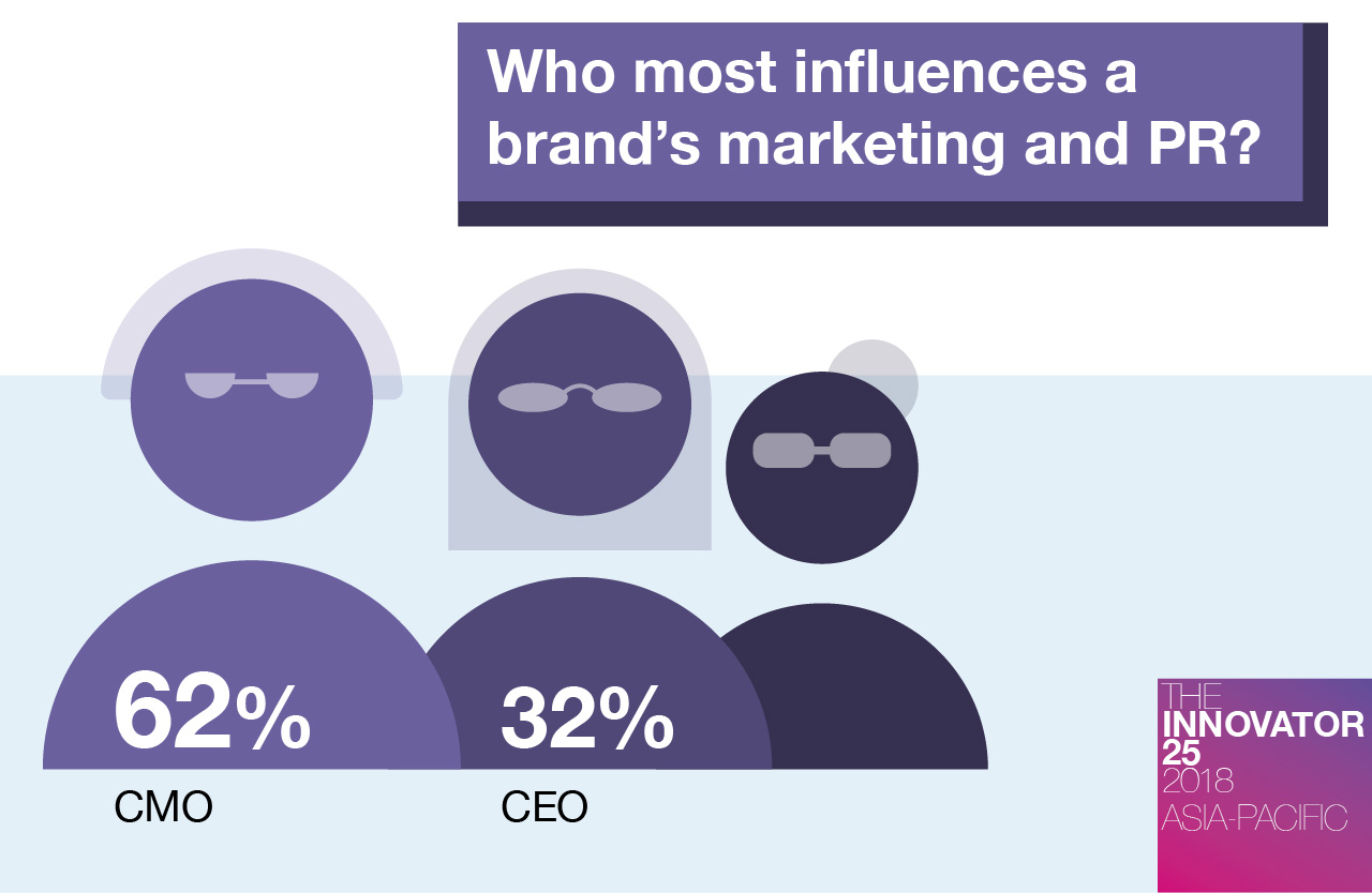 innovator-25-ap-who-most-influences-a-brands-marketing-and-PR