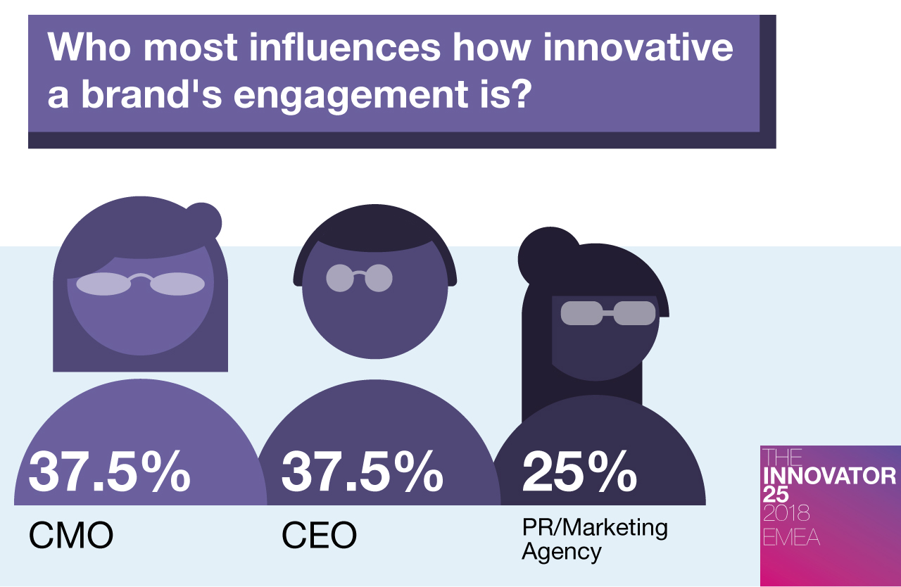 Innovator 25 EMEA Who most influences a brand's marketing and PR
