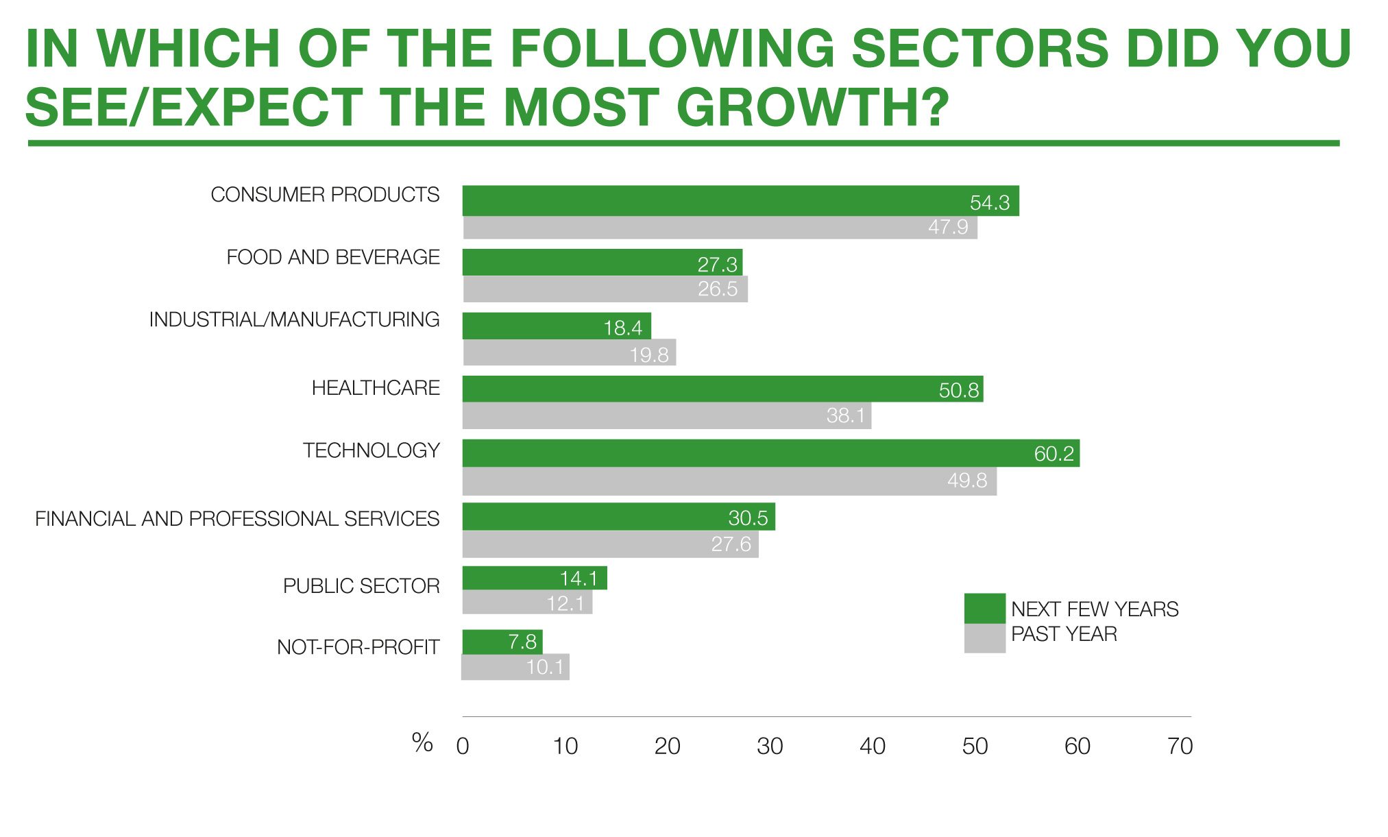 04-Sector-growth-past-future-comparison