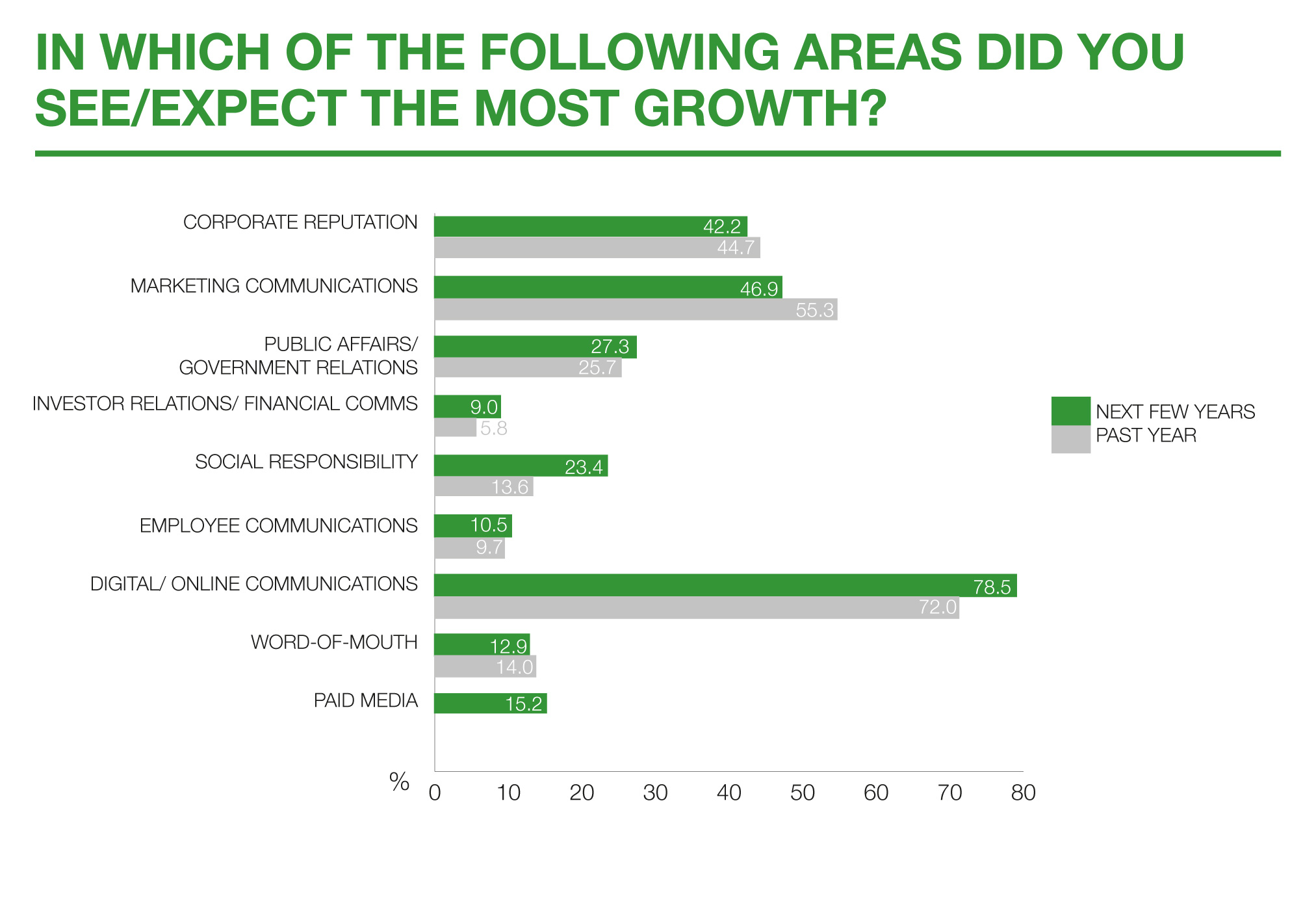 06-Areas-see-expect-growth-comparison