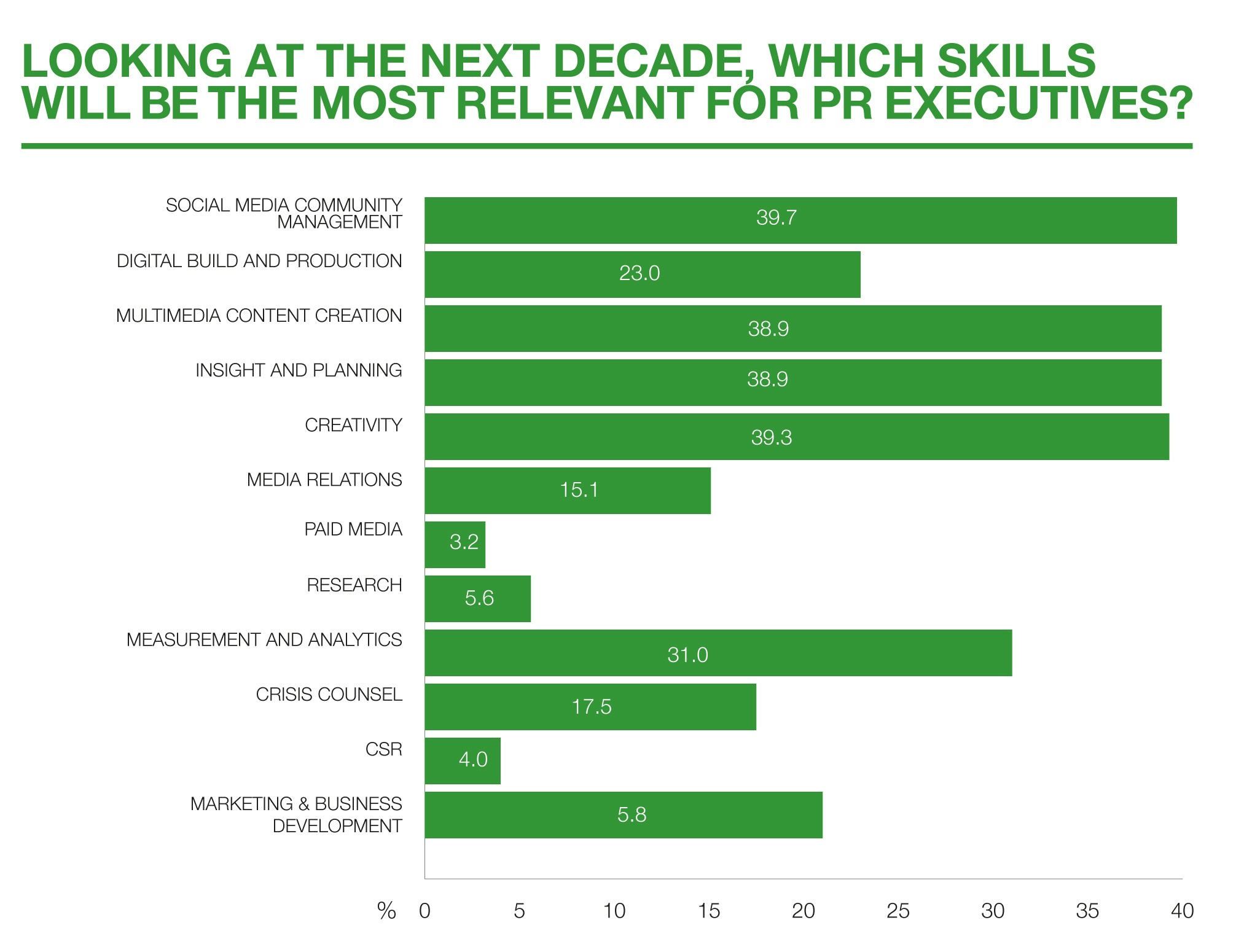 10-next-decade-relevant-skills-cropped