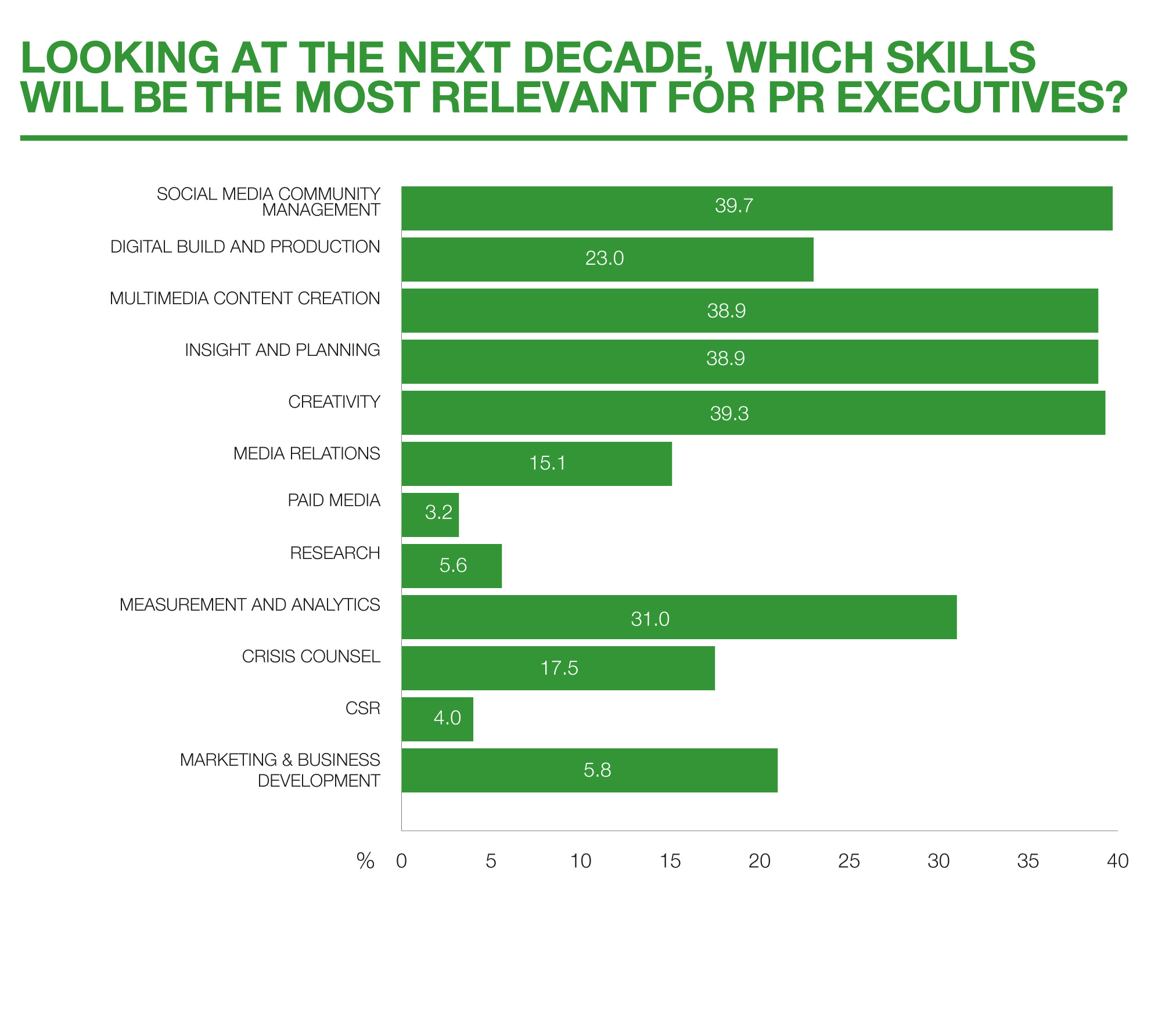 growth opportunities world pr report  10 next decade relevant skills