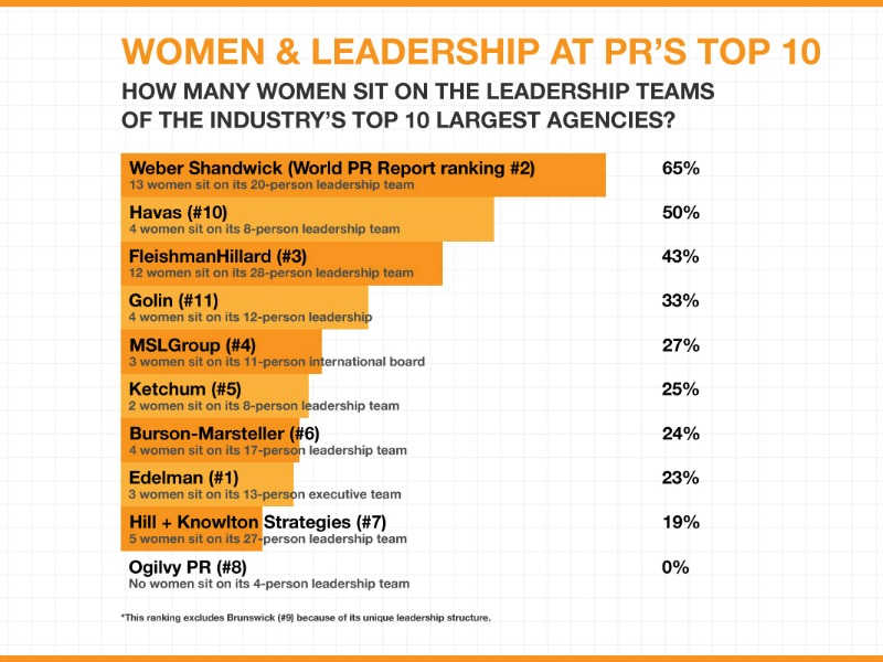Podcast: Women In PR Leadership, The Rise Of W2O Group