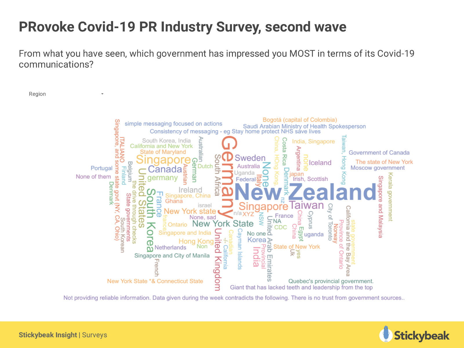 Covid-19 Comms: US Government Worst, New Zealand & Germany Best Say PR Pros