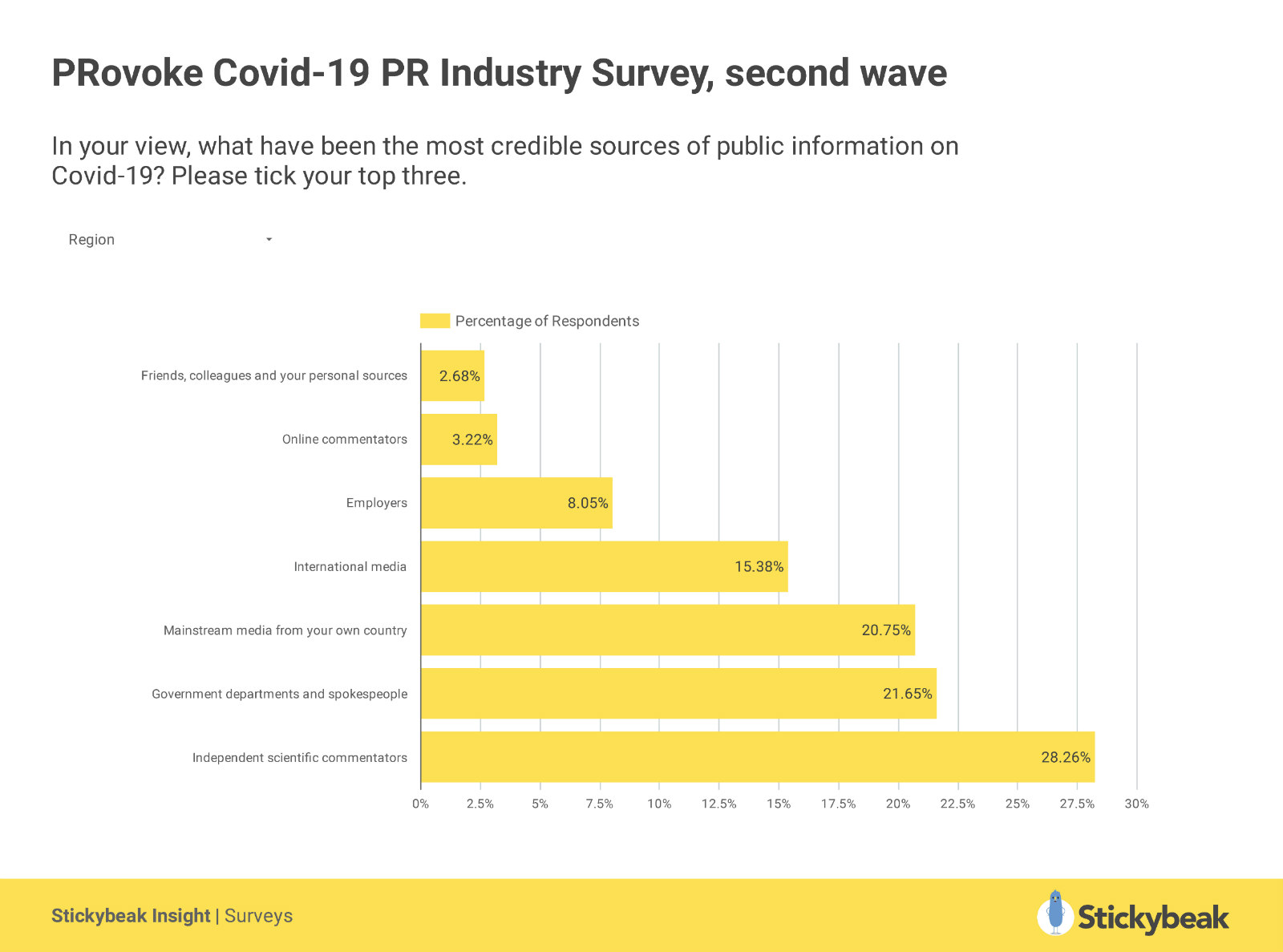 PRovoke_Covid-19_PR_Industry_Survey,_Second_Wave (1)