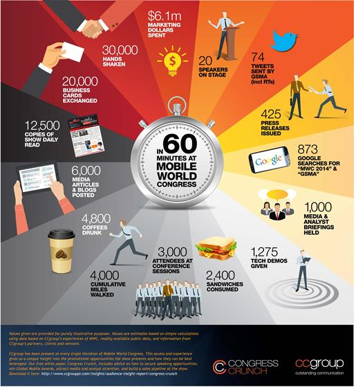 60 minutes at Mobile World Congress - CCgroup infographic