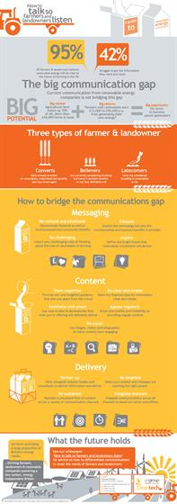 How to communicate with farmers and landowners - CCgroup infographic