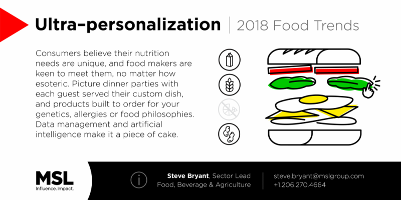 Food Trends Forecast