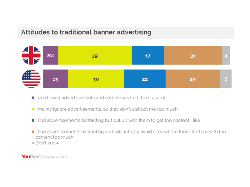 Consumer Attitudes To Native Advertising