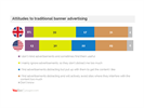 Consumer Attitudes To Native Advertising