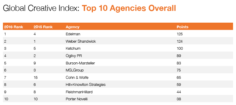 2016 GCI Agencies Overall